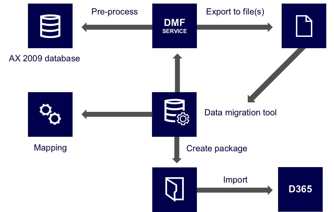 7 Useful Tips for Dynamics 365 Migration