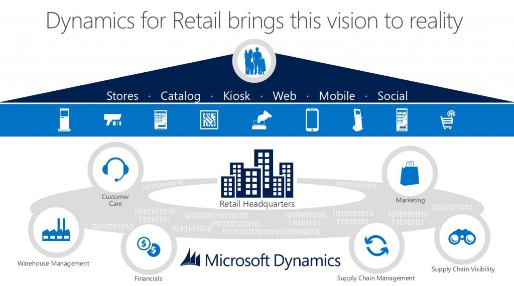 dynamics retail