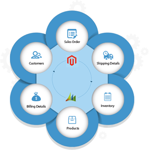 dynamics magento connector