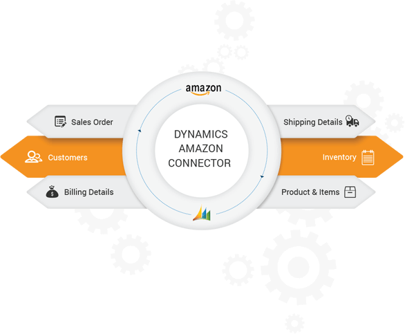 Dynamics AX Amazon Connector