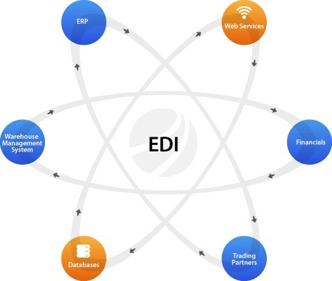 5 Top Considerations for EDI Integration with Dynamics 365