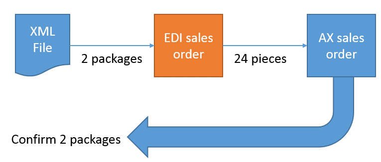 10 Key Benefits of EDI Integration with Dynamics AX and Dynamics 365