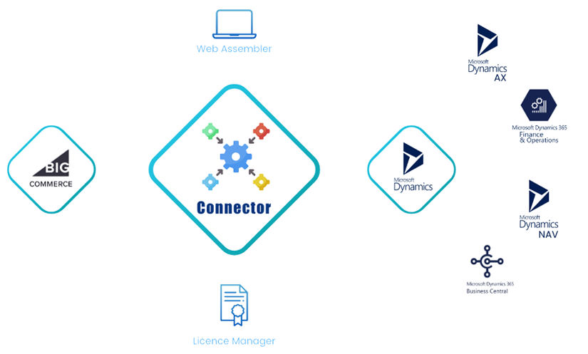 bigcommerce dynamics integration connector